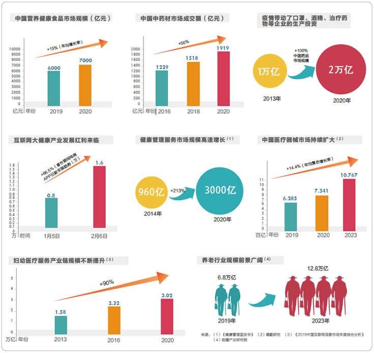 大健康分类市场发展和前景